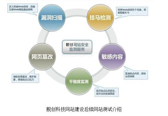 舰创网站测试介绍