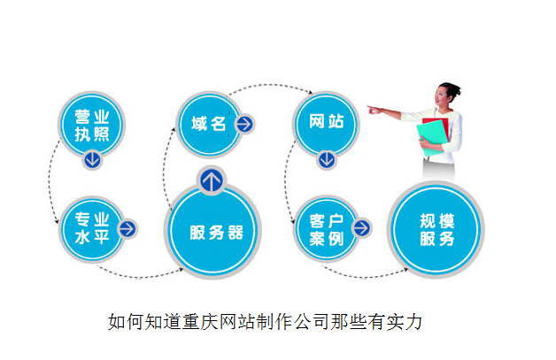 重庆亿博体育官网制作公司众多,怎么知道那些有实力