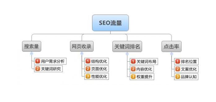 重庆网站优化中如何引导流量