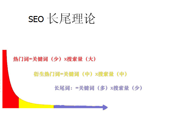 如何才能让你网站标题去多找到长尾关键词写内容