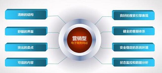 谈谈重庆网站建设报价怎么样回事
