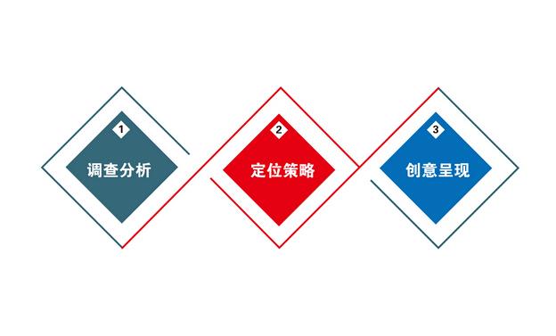 重庆网站建设应该注意哪些方面的问题
