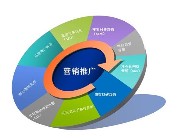 企业网站适用于网络营销