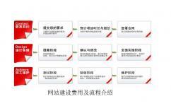 重庆网站建设的费用及价格是多少?