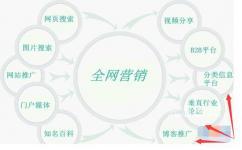 重庆企业全网营销推广都有那些方法!