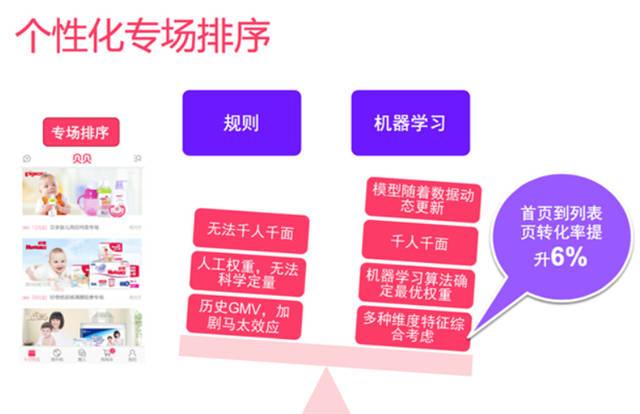 母婴电子商务网站的大数据平台及机器学习实践
