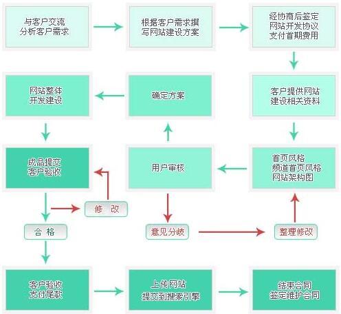 重庆手机网站建设流程图和基本步骤
