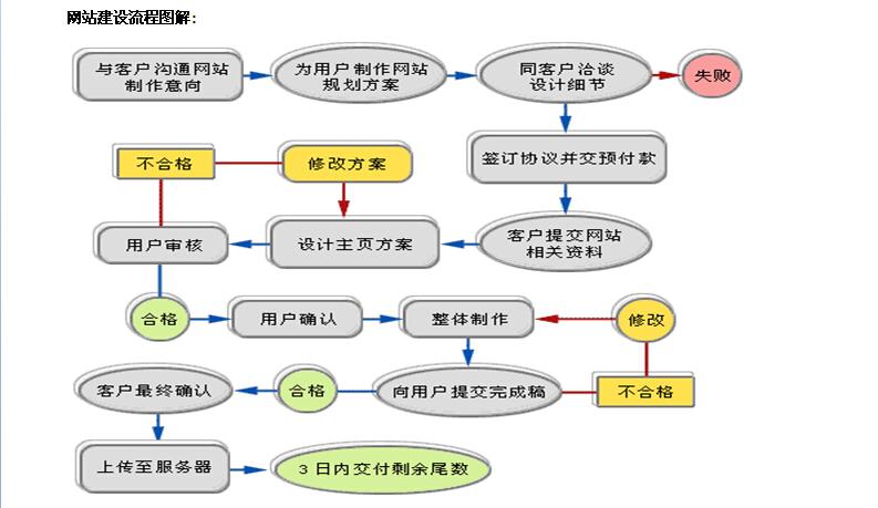 重庆网站建设流程图