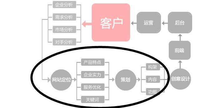 亿博体育官网建设的成功开端起源于亿博体育官网策划