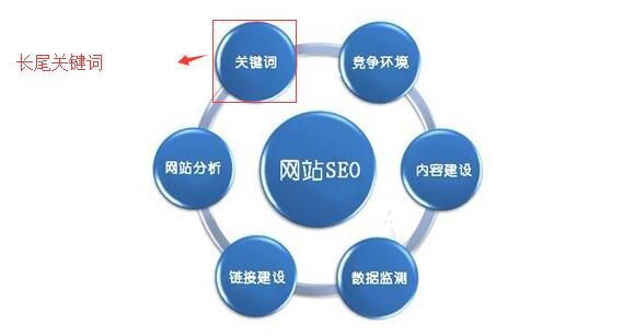 亿博体育官网seo之怎么合理的布置长尾关键词很重要