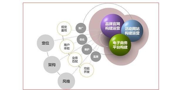 重庆网站建设需求