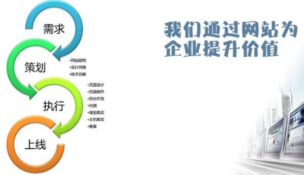 重庆网站建设流程