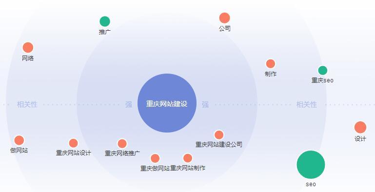 教你怎么判别重庆亿博体育官网建设哪家公司好?