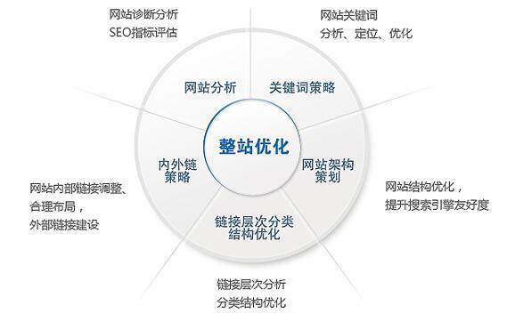 重庆手机网站建设