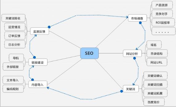 网站优化架构图