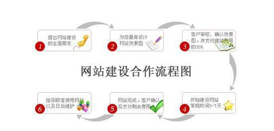 网站制作流程图
