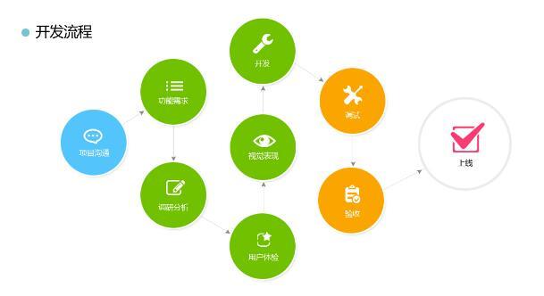 重庆app开发的流程应该怎么进行的