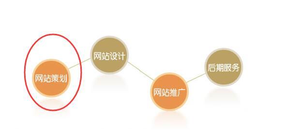 重庆网站策划