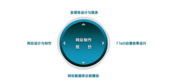 重庆做网站费用