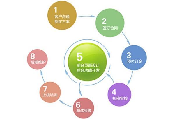 重庆网站建设公司舰创科技网站制作流程分享