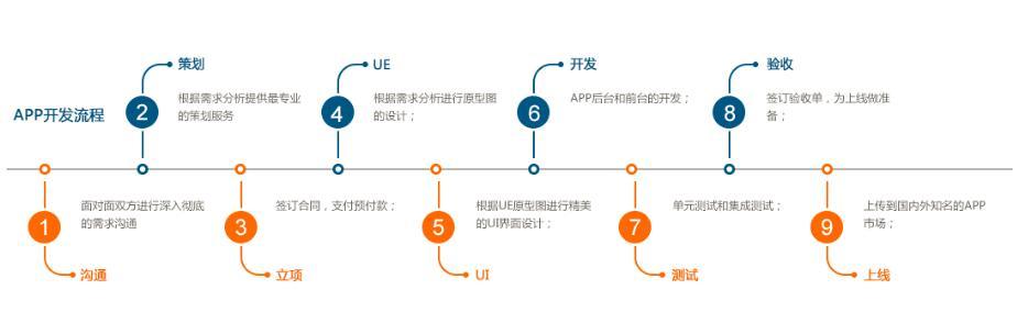 重庆app开发流程