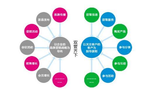 重庆网站建设网络营销策划