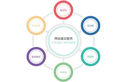 重庆网站建设要素