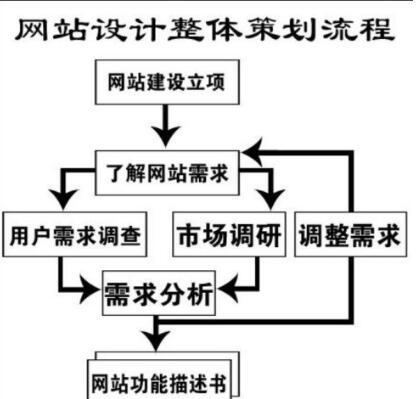 重庆网站建设策划步骤