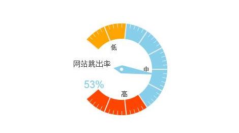 重庆网站建设跳出率解决办法