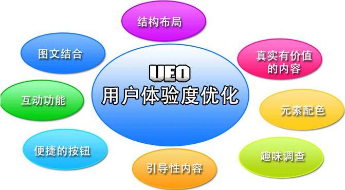 重庆网站建设用户体验优化