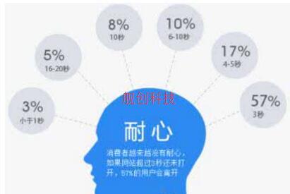 重庆企业亿博体育官网建设之亿博体育官网打开速度慢该怎样改进