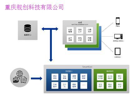 重庆亿博体育官网建设关于门户亿博体育官网的开发流程架构分享