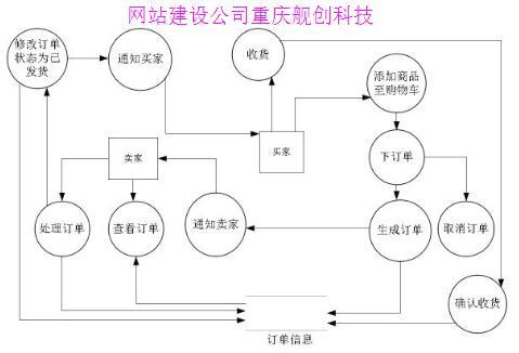 重庆网站建设数据库知识