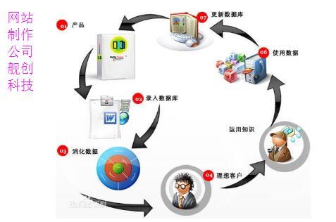 重庆网站制作数据库技巧