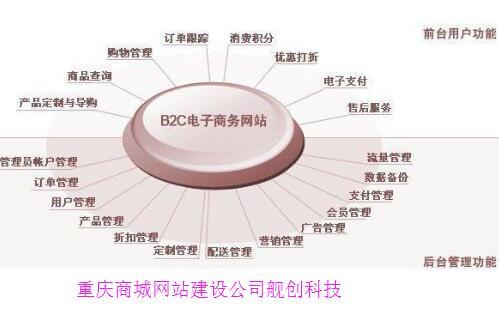 重庆商城网站建设公司