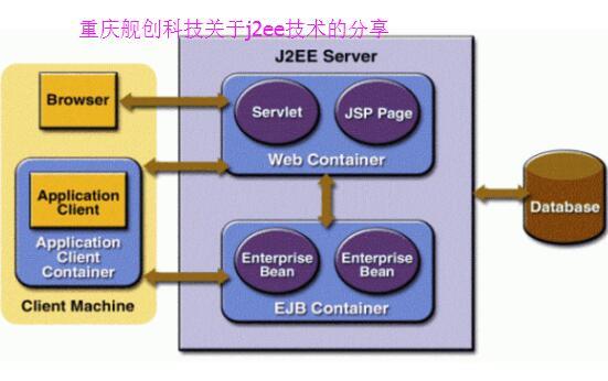 重庆网站建设分享j2ee技术