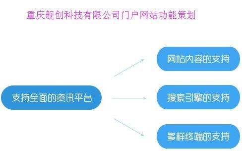 重庆网站建设公司关于门户网站的功能策划