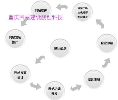 重庆网站建设企业网站怎么做策划