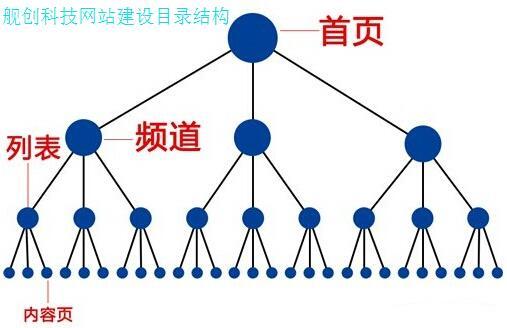 重庆网站建设的目录结构基础建设
