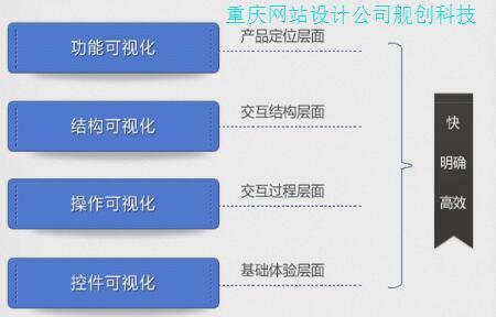 重庆网站设计应该结合可视化理念开展