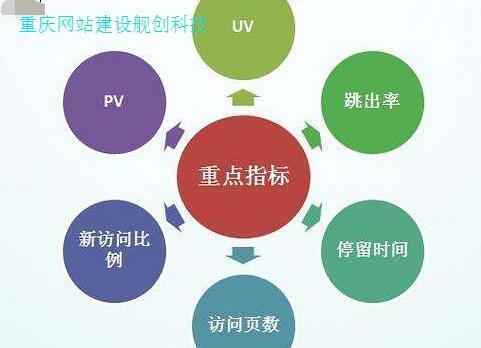 重庆网站建设对于数据分析的方法