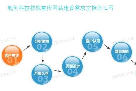 舰创科技教您重庆网站建设需求文档怎么写
