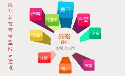 重庆网站建设如何提升企业营销力