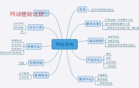 重庆企业网站建设运营的优势