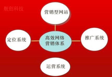 重庆网站建设与网络营销的关系