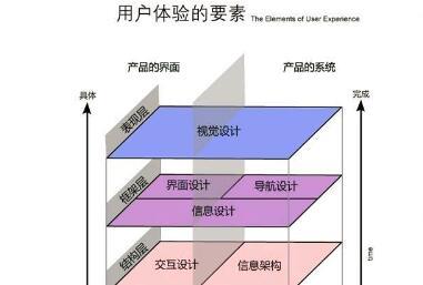 重庆网站建设用户体验建设的各个方面