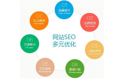 重庆网站建设seo优化标准