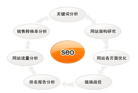 重庆seo优化步骤及流程