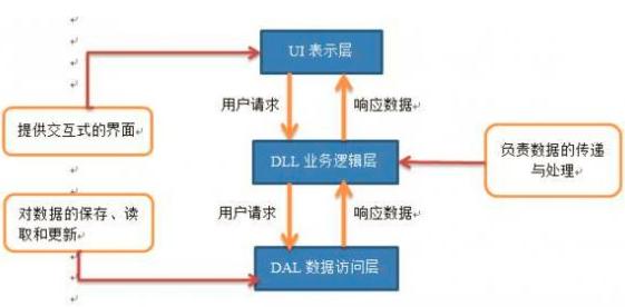 重庆亿博体育官网建设出了页面设计还得做好功能代码架构