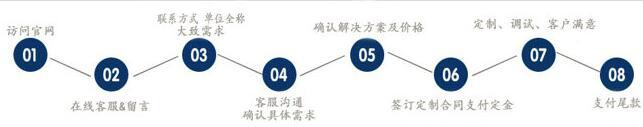 重庆微信小程序开发流程